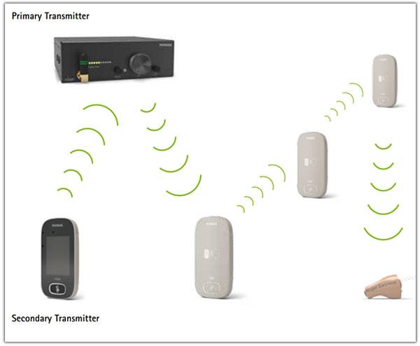 phonak-roger-repeater-diagram - Toronto Radio Rentals - Two